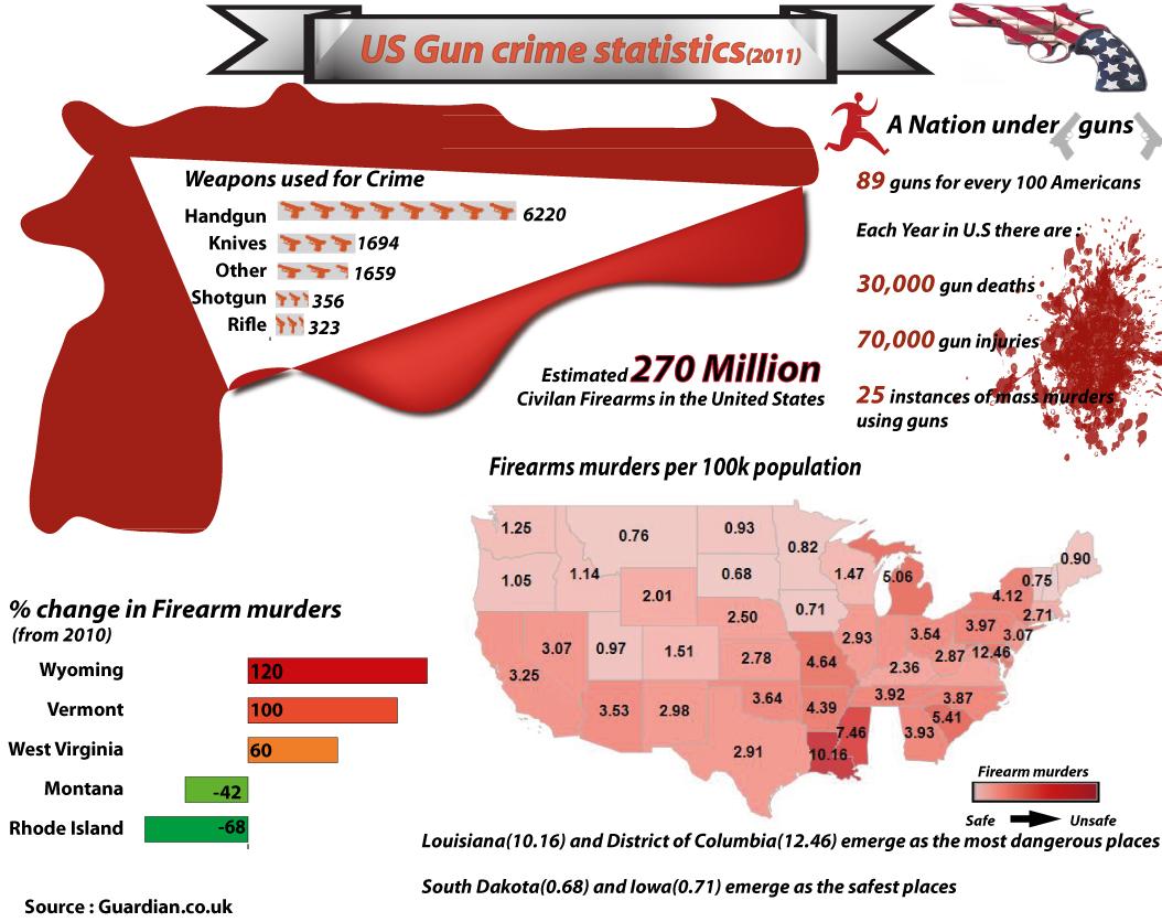 us gun crime infographic