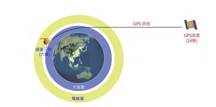 福衛三號掩星原理(取材自陳正一等,2006)
