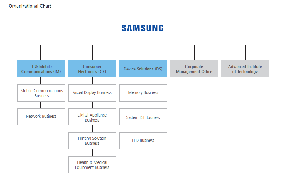 lg electronics organization structure