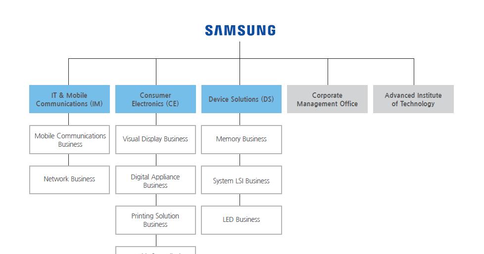 Visible Business Samsung Organizational Chart 2015