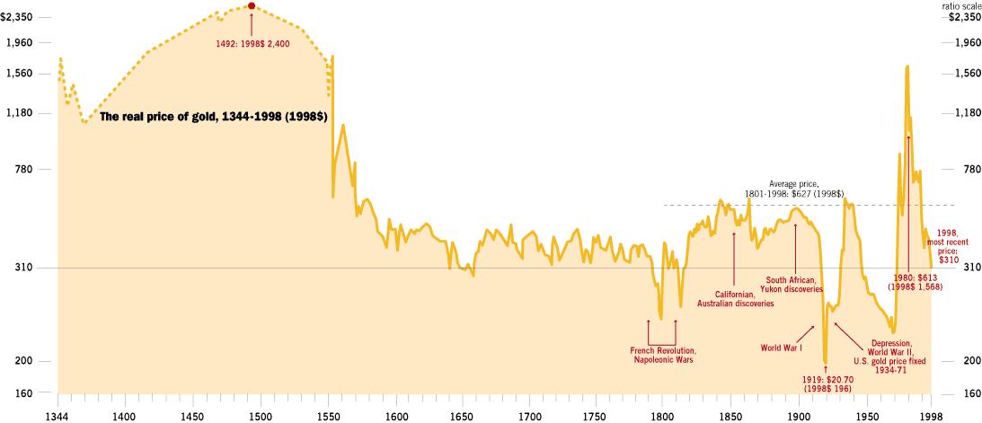 небо График стоимости золота за 20 лет кивнул: