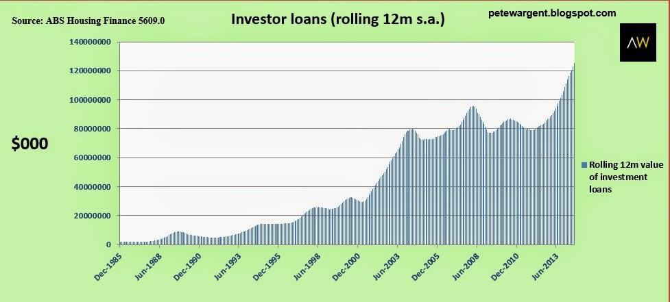 investor loans
