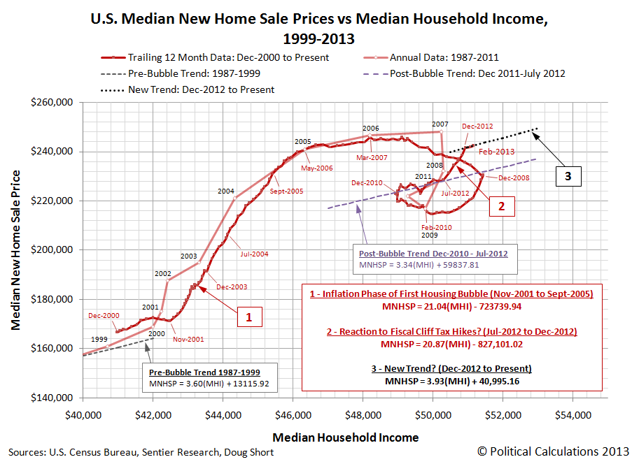 U.S. Median New Home Sale Prices vs Median Household Income, 1999-2013, through February 2013
