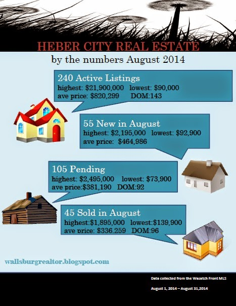 Heber City Real Estate Market: August 2014