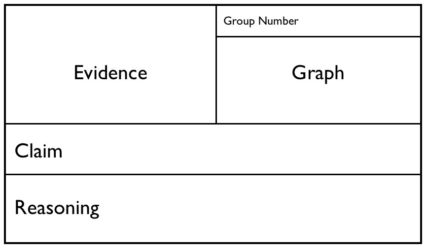 Always Formative: Claim Evidence Reasoning