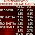 I potenziali elettori del Movimento 5 Stelle e le intenzioni di voto