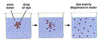 proses difusi
