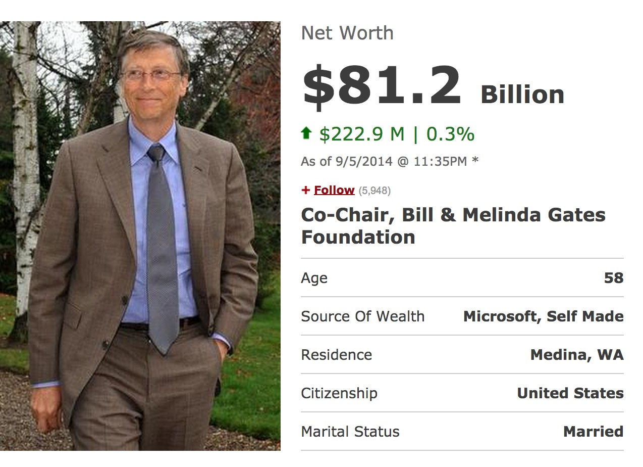 How Much Money Does Bill Gates Have A Second on Fact Family Worksheets
