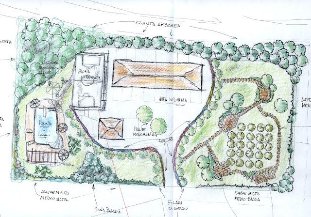 Dr riccardo frontini tre step per progettare un giardino for Disegnare un giardino