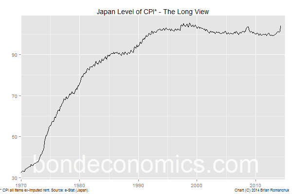 Chart: Japanese CPI Level Since 1970