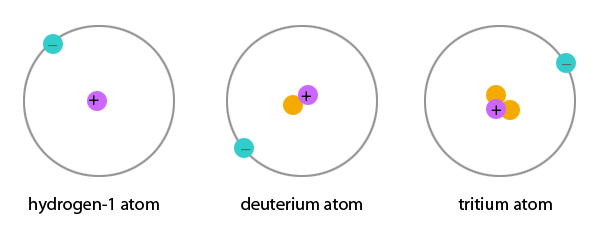 Bohr Model Argon Protons and neutrons (shown in