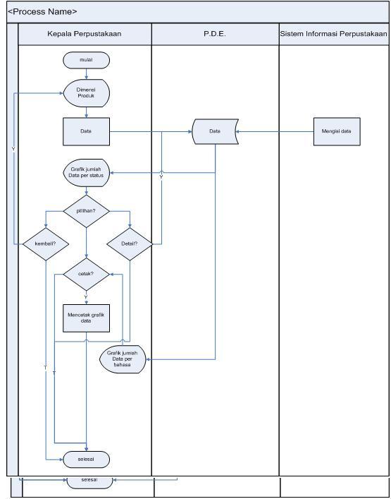 Dunia database pada sysflow berikut menampilkan alur sistem pada dimensi produk untuk data buku pada dimensi ini awalnya menampilkan grafik data berdasarkan status buku ccuart Choice Image