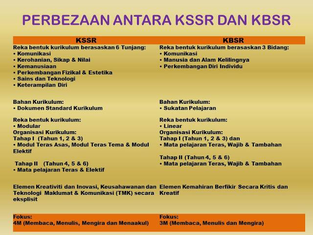 kbsr vs kssr Kurikulum klsr, kbsr dan kssr  inilah kali pertama menyiapkan soalan kssr tahun 4 untuk ujian bulanan kali pertama dengan mengikuti format yang sebenar upsr kssr .