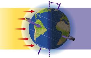 Pengertian serta Akibat Rotasi dan Revolusi Bumi