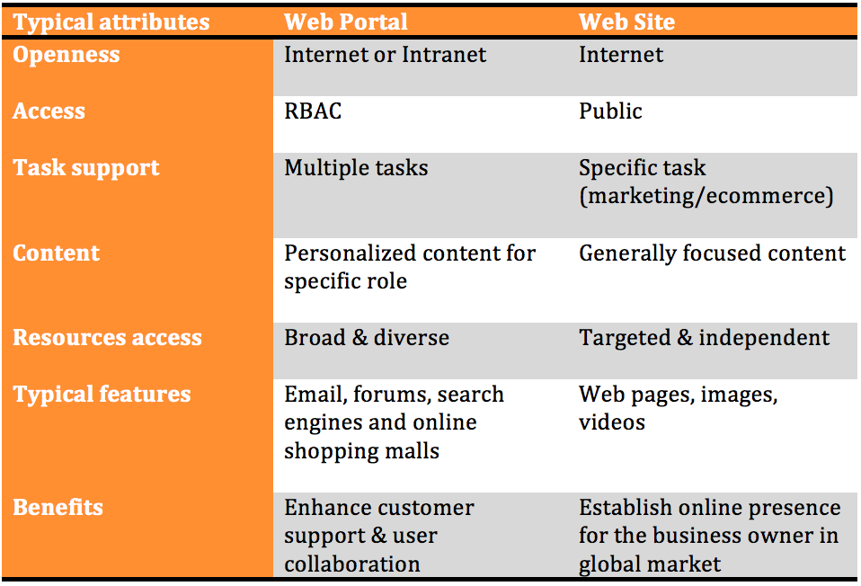 Difference Between Webportal and Website