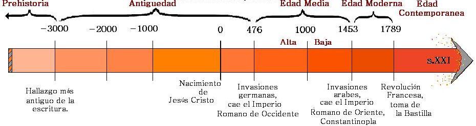 Arquitectura linea del tiempo for Arquitectura en linea