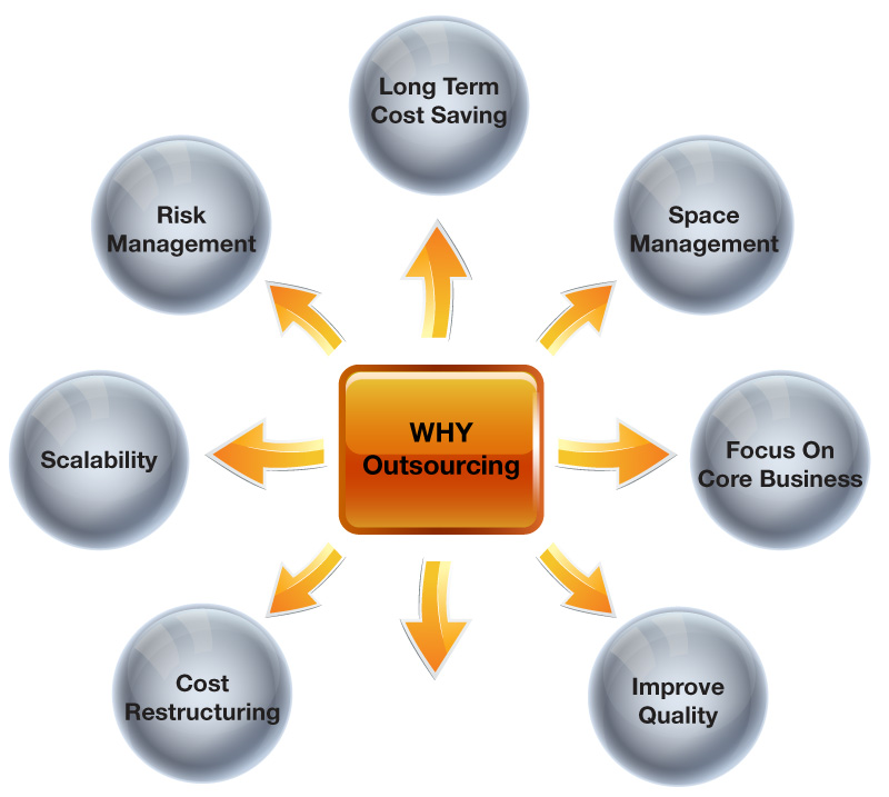"""is outsourcing a wise strategy Everyone seems to have an attitude towards outsourcing  we offer a list of """"what not to outsource  proper outsourcing strategies require ."""