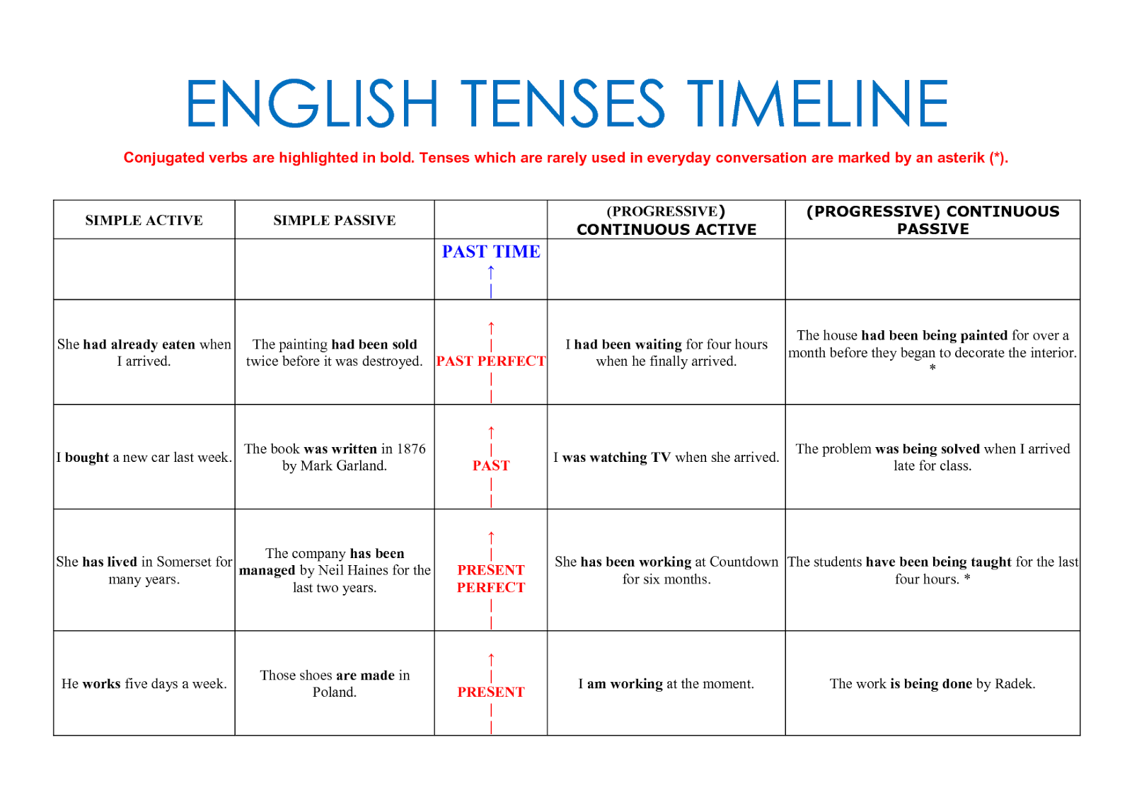 english past tense and verb tense Definition of the simple past tense the simple past tense, sometimes called the preterite, is used to talk about a completed action in a time before now it is placed after the period of time: a week ago, three years ago, a minute ago be careful: the simple past in english may look like a tense in your.