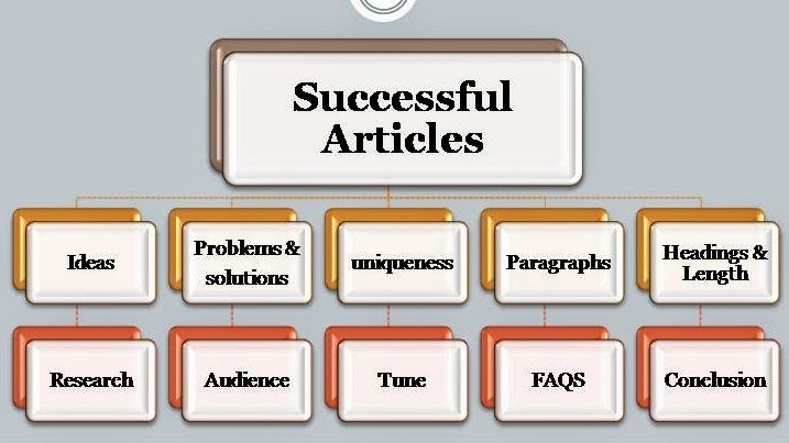 Successful Blog Articles for web