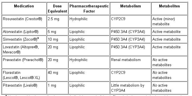 RedgedapS: ¿Son todas las estatinas igual de seguras?