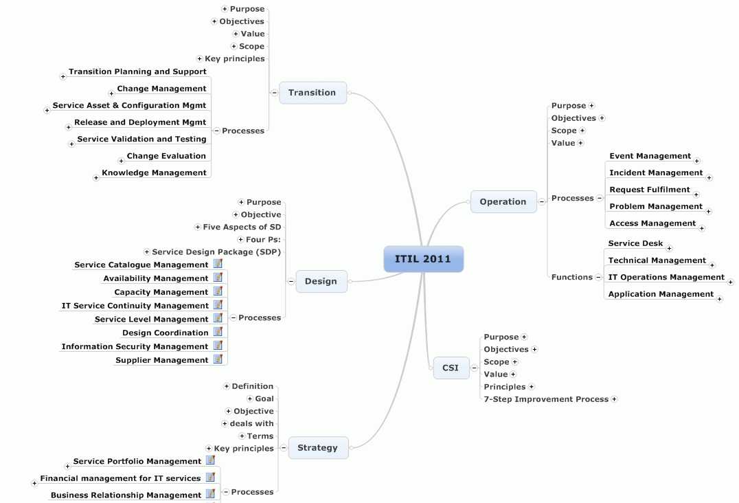 Itil Service Management Itil 2011 Free Mind Map