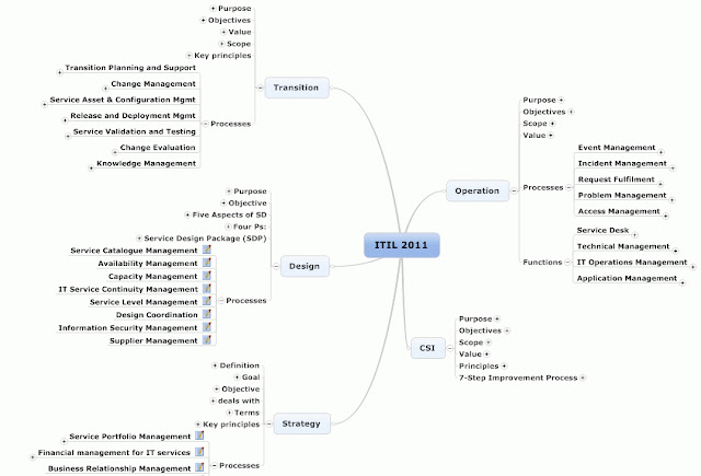 ITIL 2011 Mind Map