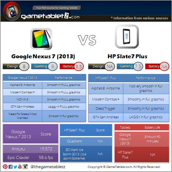 Google Nexus 7 (2013 edition) vs HP Slate7 Plus benchmarks and gaming performance