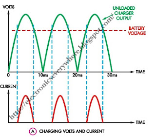 battery chanring cycle