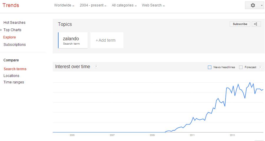 trend google sökningar på zalando