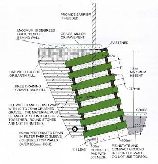 Retaining Wall Design Gravity Wall Design