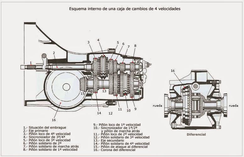 diagrams wiring   las partes de un carro