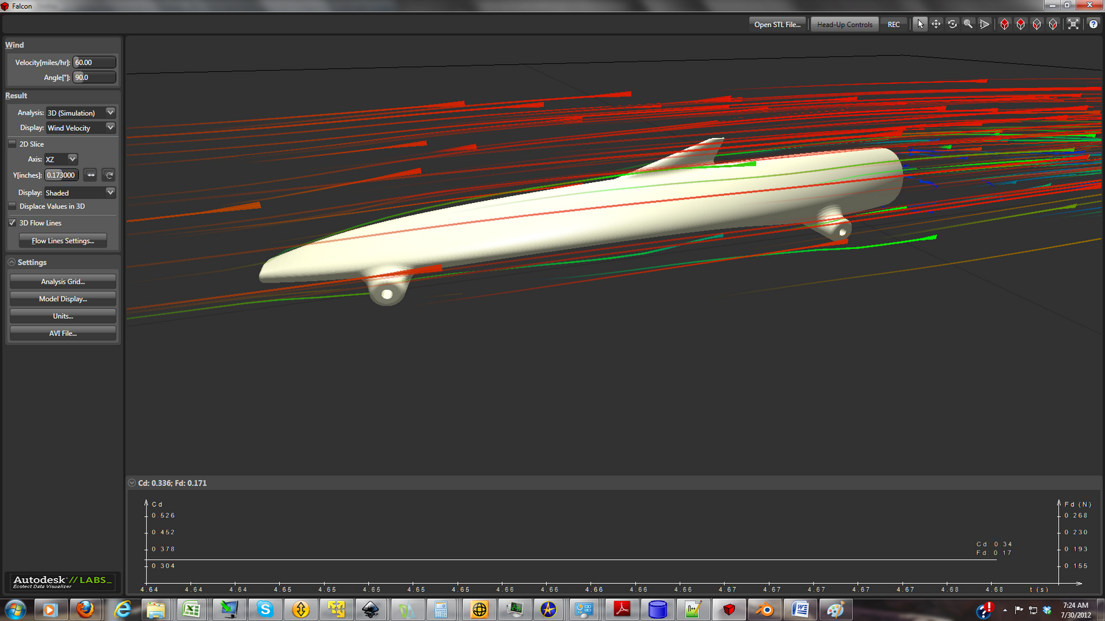 co2 designs aerodynamic.