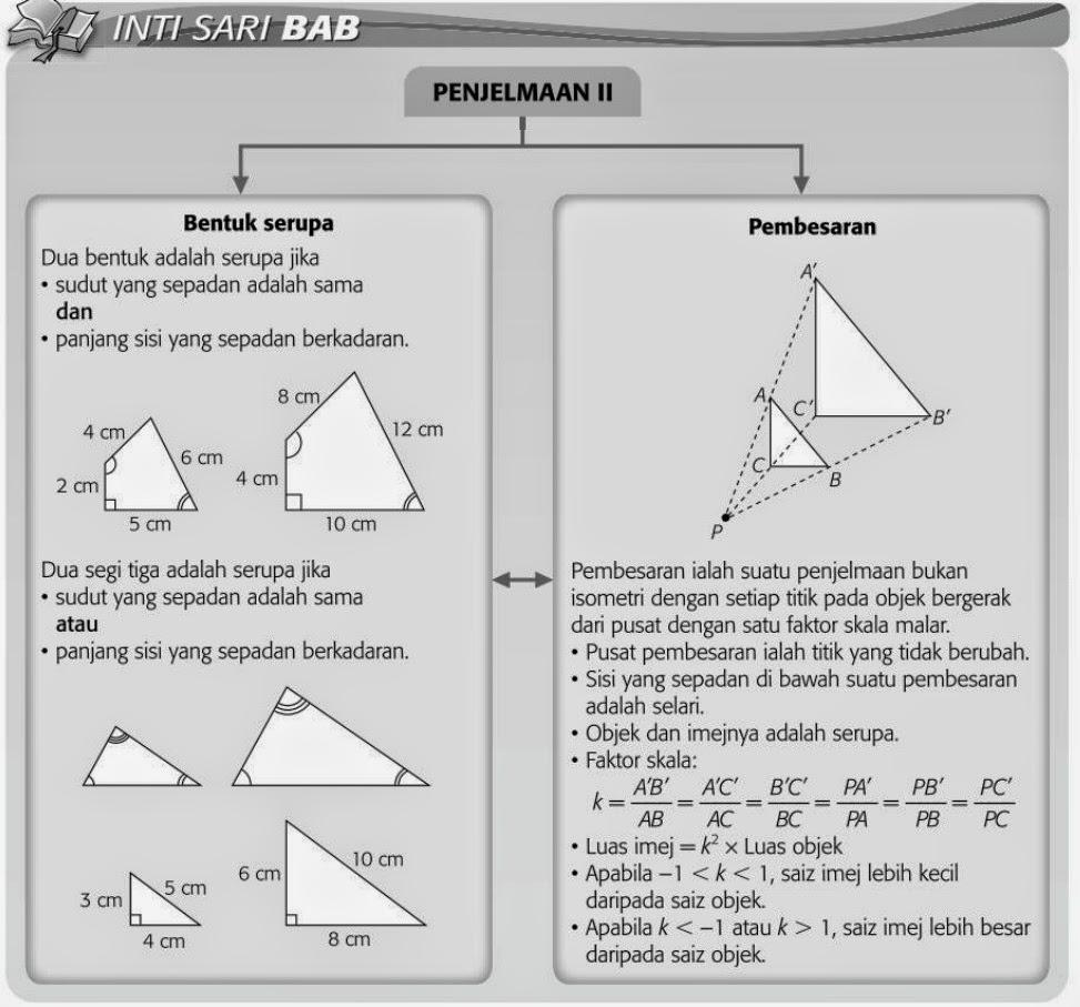 Puan Matematik Tingkatan 3 Peta Konsep B10 Penjelmaan 2