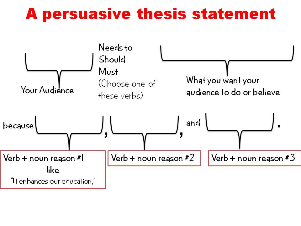 words to include in a thesis statement