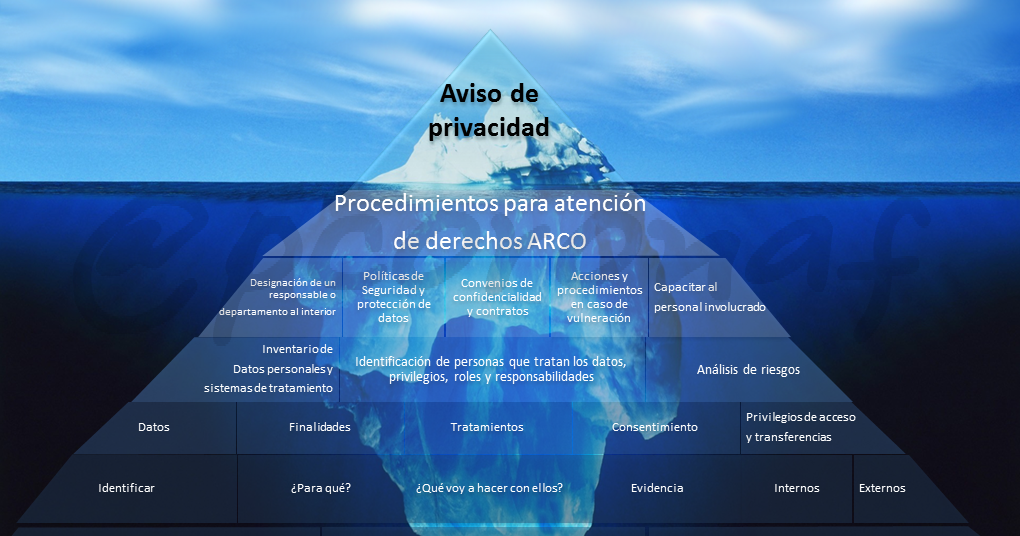 El aviso de privacidad solo es la punta del iceberg