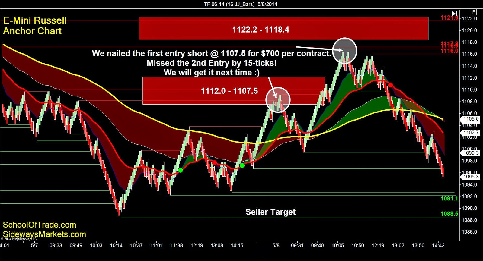 day trading mini russell futures