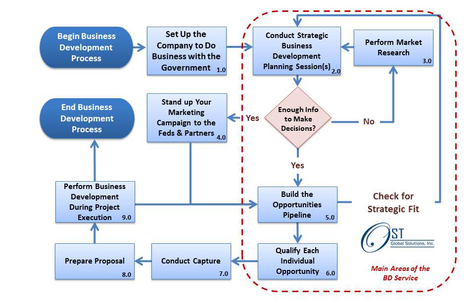 business development plan Bdc's free business plan template designed to help canadian entrepreneurs as a development bank, bdc has been working with entrepreneurs for over 65 years to.