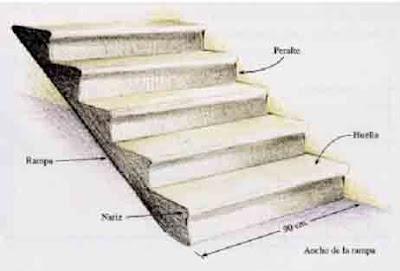 La huella nunca debe ser menor de 25 cm y el peralte no debe ser mayor de 18 cm. El ancho mínimo de una rampa debe ser 90 cm