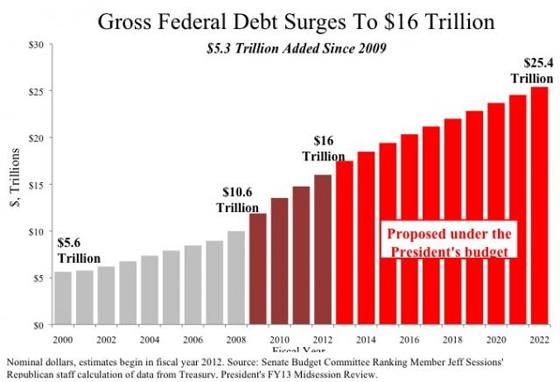an analysis of the issue of debt through the history of the united states Government debt to gdp in the united states averaged 6170 percent from 1940  until 2017,  this page provides - united states government debt to gdp -  actual values, historical data, forecast,  fed shows concerns over trade war  us.