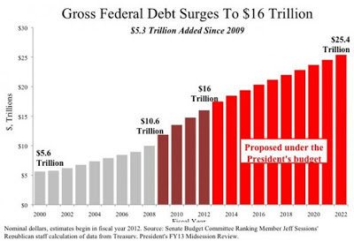 us-national-debt-hits-16-trillion-dollar