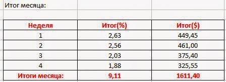 Итог инвестиционного месяца февраль: +9,11%