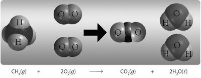 Reaksi pembakaran metana dengan perbandingan volume tetap