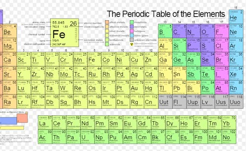 7th row of periodic table of elements completed with four new periodic table of elements 7th row urtaz Choice Image