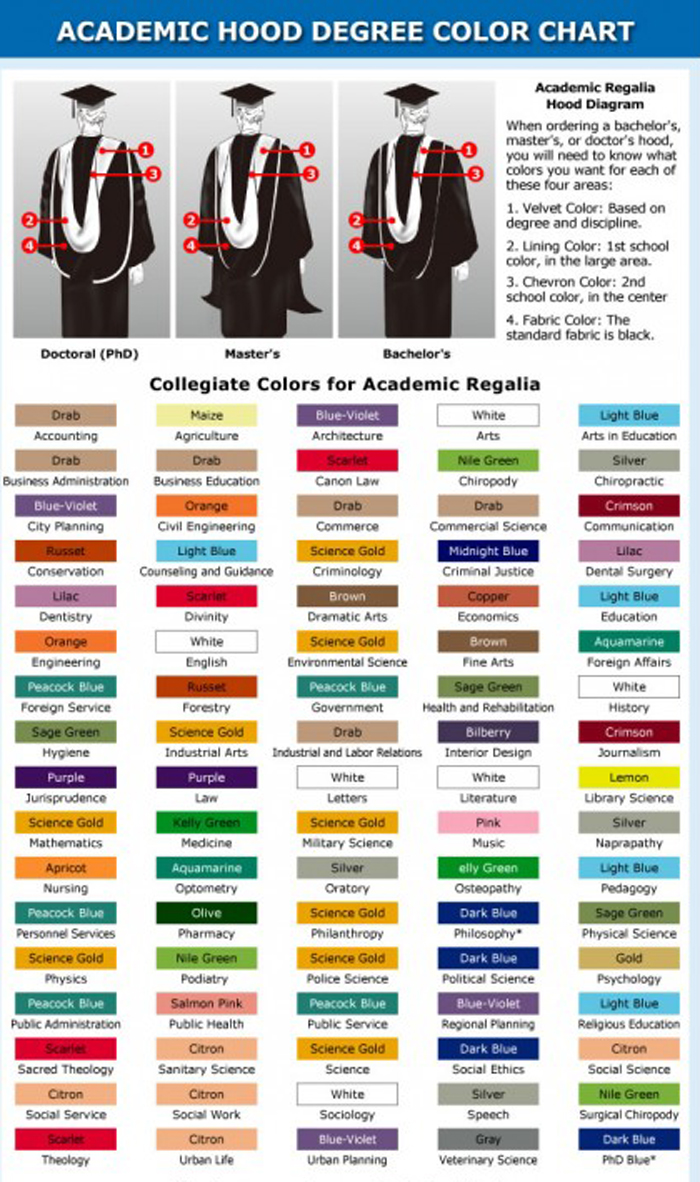 Graduation Shop: The Different Graduation Regalia Hood Colors