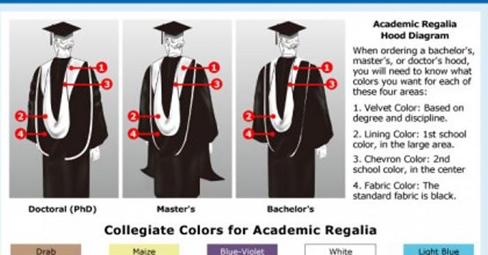Graduation Shop The Different Graduation Regalia Hood Colors