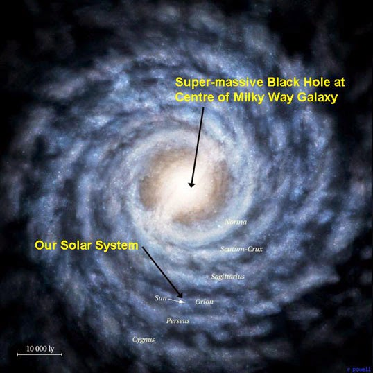 Sun orbit Milky Way