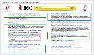 сравнение персональной выдачи в Яндекс у двух разных пользователей