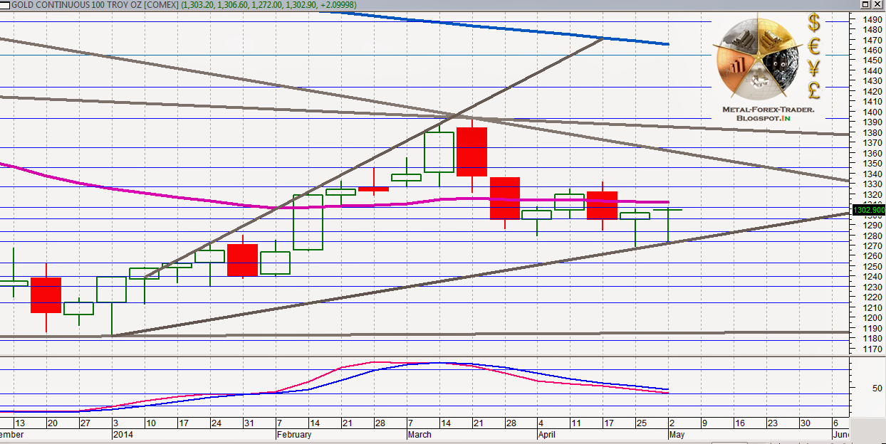 GOLD MAJOR RESISTANCE $1312 ABOVE THAT IT CAN TOUCH $1356
