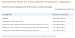 Transaction Fees for Cross-Border Payments - Malaysia