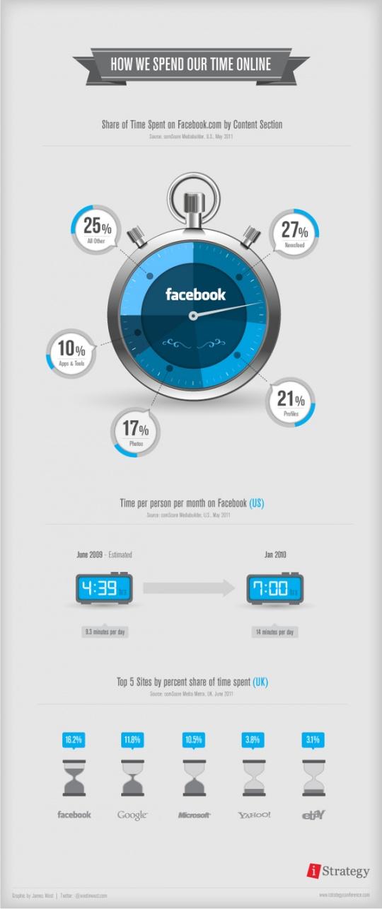 http://3.bp.blogspot.com/-ZC1vYmZfWmE/TyLFcWWNsrI/AAAAAAAALMk/im4ZqVSVYgs/s1600/045-infographics.jpg